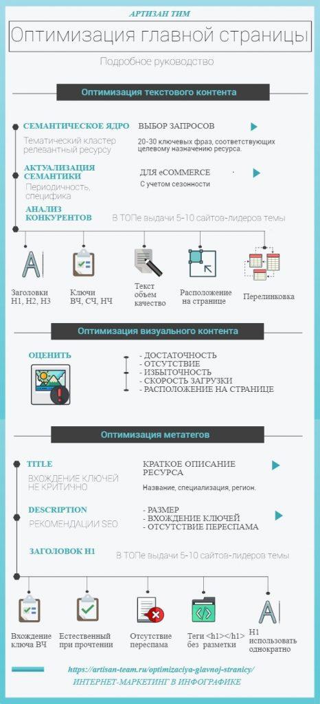 Инфографика по оптимизации главной страницы сайта