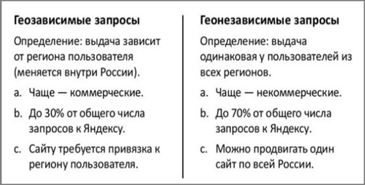 Отличия между геозависимыми и геонезависимыми запросами.