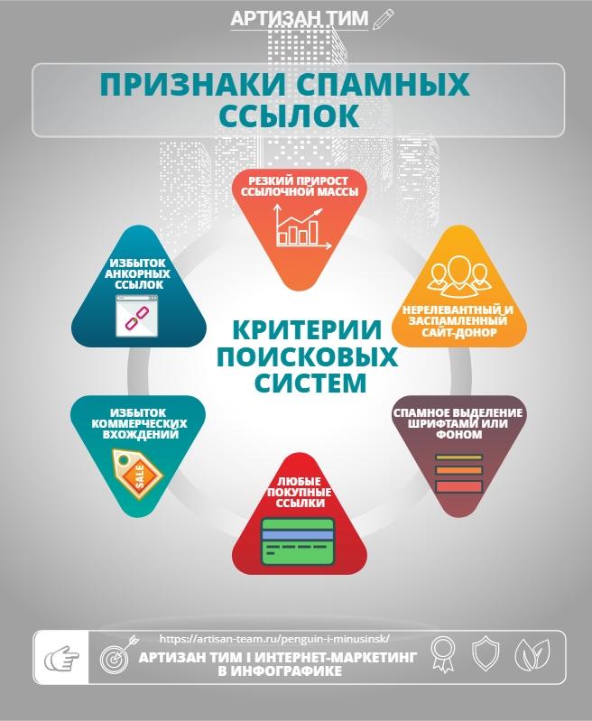 Признаки спамных ссылок; интернет маркетинг в инфографике от Артизан Тим