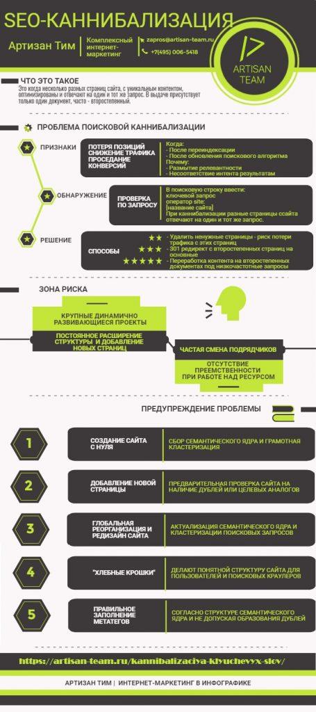 Инфографика по теме поисковой каннибализации, Артизан Тим, комплексный интернет маркетинг