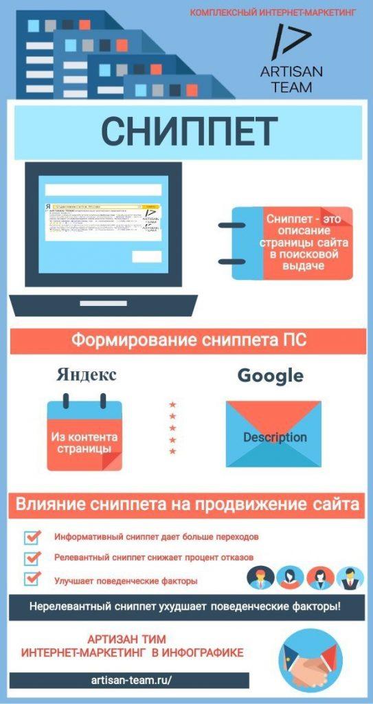 Сниппет и его влияние на позиции сайта в поисковой выдаче, инфографика.
