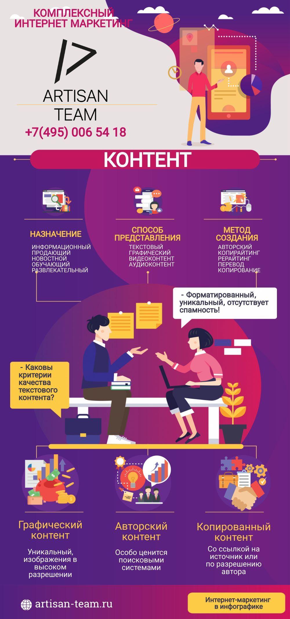 Что такое контент, виды контента по назначению, способу показа и методу создания, критерии качества в инфографике.