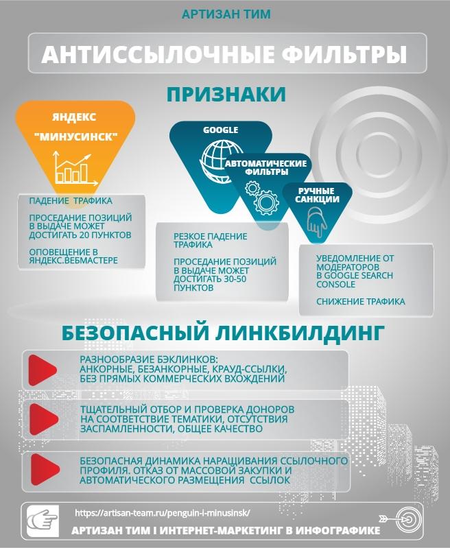 Инфографика по теме Признаки антиссылочных фильтров; комплексный интернет маркетинг от компании Артизан Тим.