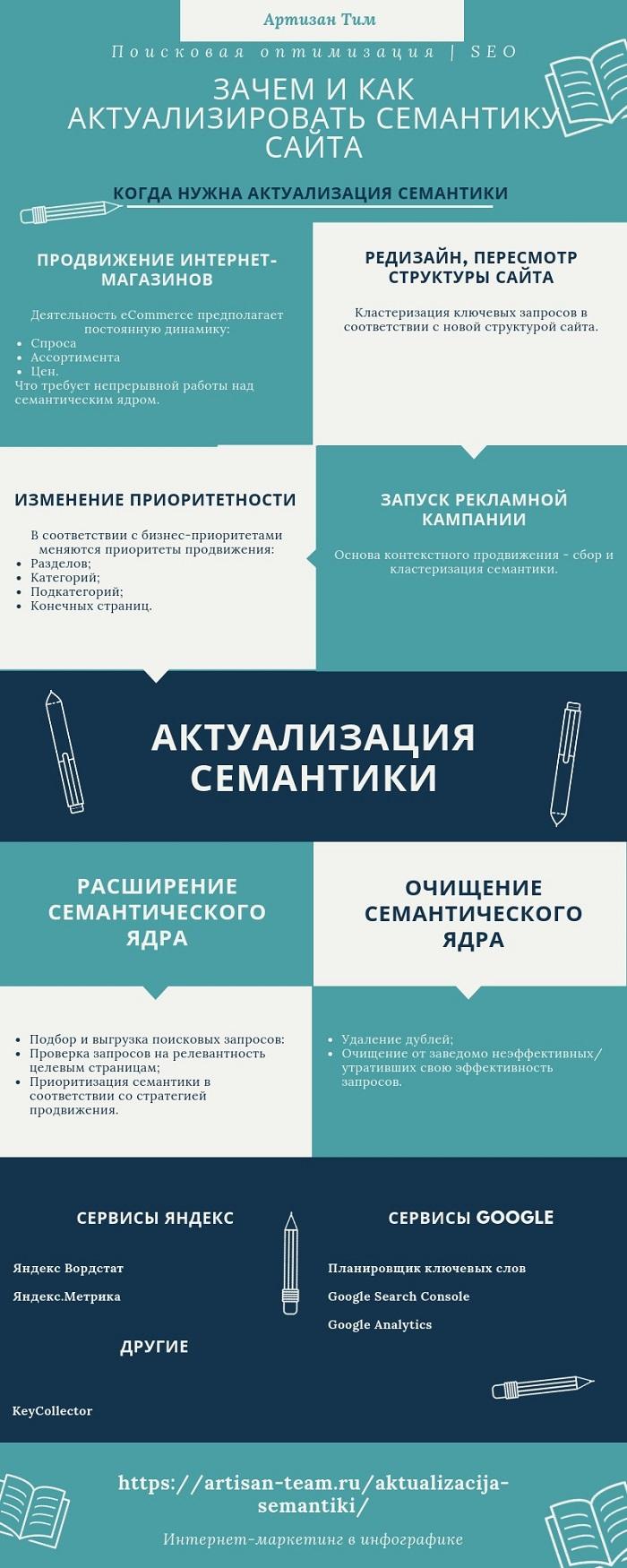 Инфографика по актуализации семантики на сайте, когда она необходима, последовательность действий и некоторые сервисы для работы с семантическим ядром, интернет-маркетинг в инфографике | Артизан Тим