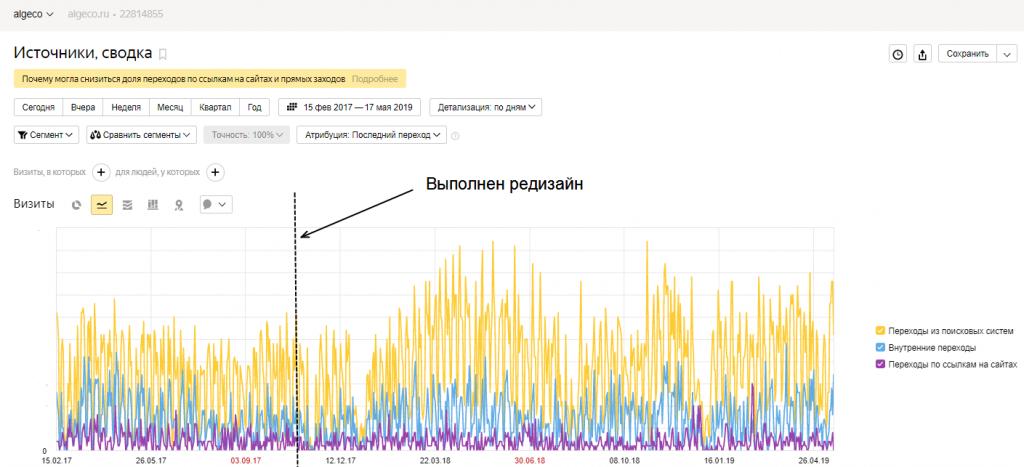 Изменение трафика из поисковых систем после редизайна сайта