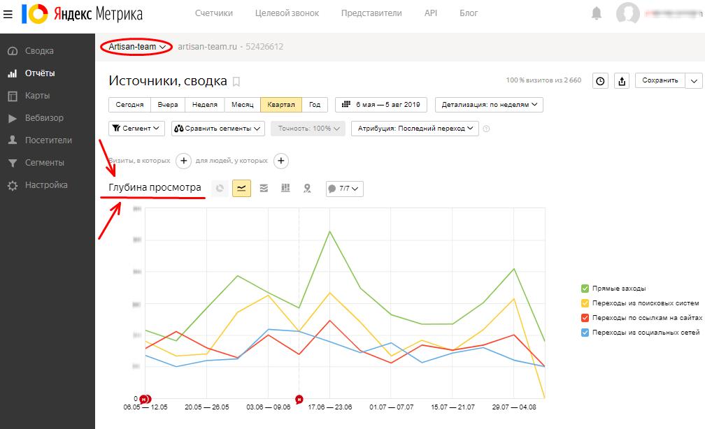 График глубины просмотра сайта