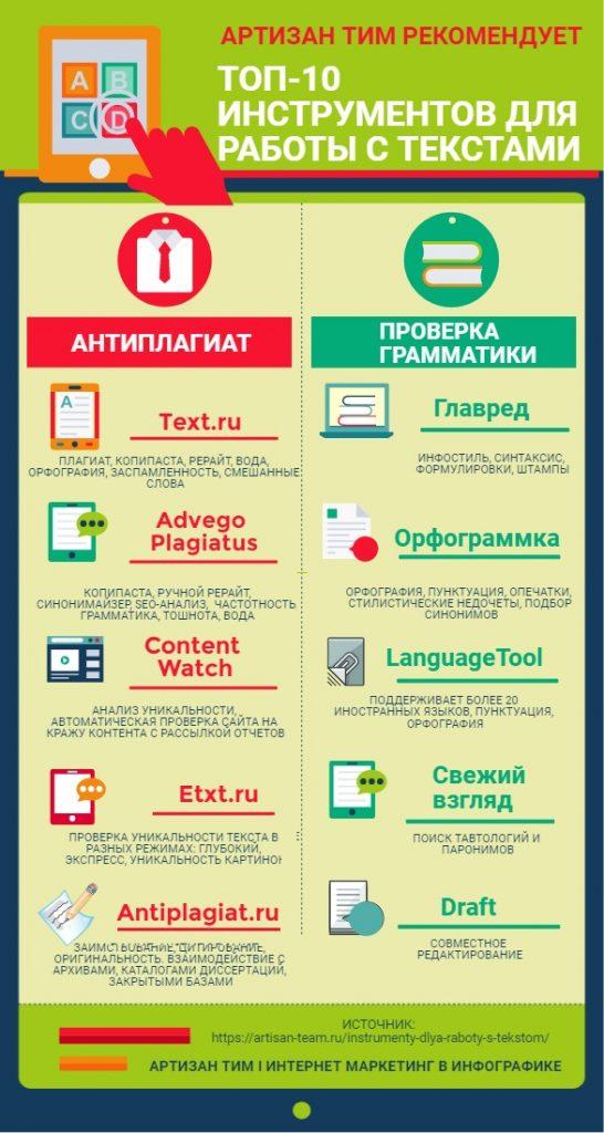 Инфографика по теме Инструменты для работы с текстом. Артизан Тим, интернет маркетинг в инфографике.