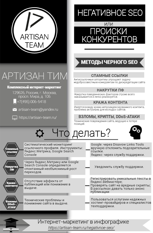 Инфографика по теме Негативное СЕО от недобросовестных конкурентов чтобы потопить ваш сайт, от Артизан Тим
