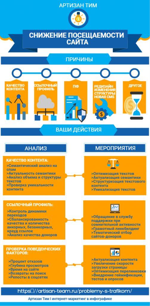 Причины снижения посещаемости сайта, методы их анализа и устранения, интернет-маркетинг в инфографике от Артизан Тим