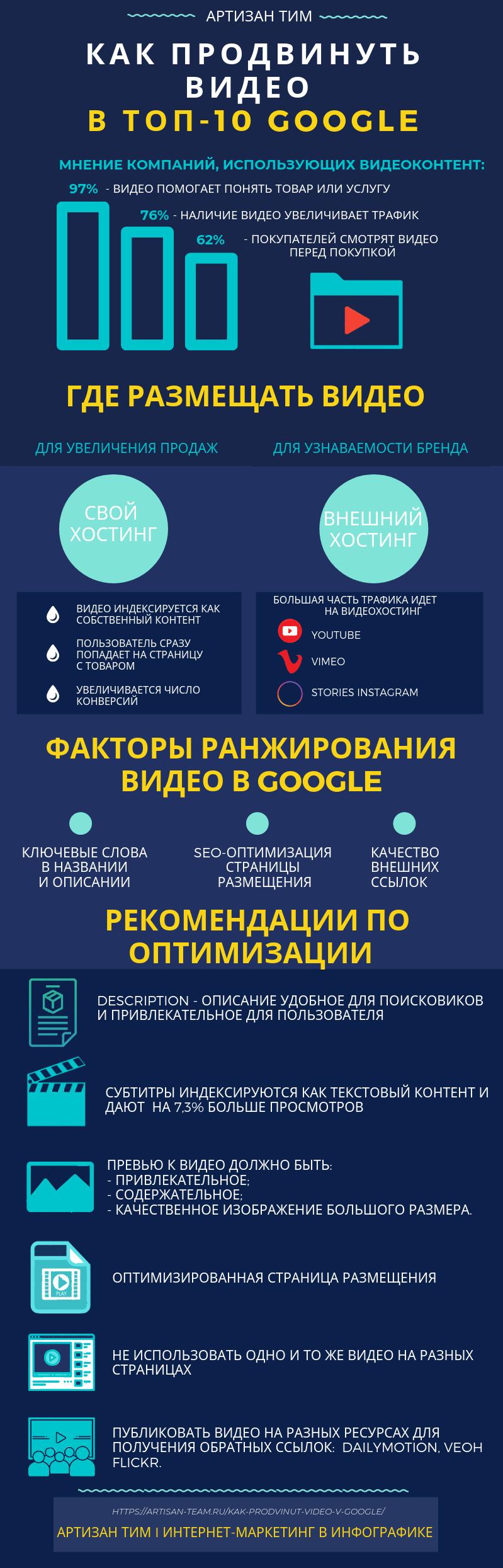 Инфографика по теме факторы ранжирования для видео, оптимизация и продвижение видео в поисковых системах, Артизан Тим, интернет маркетинг