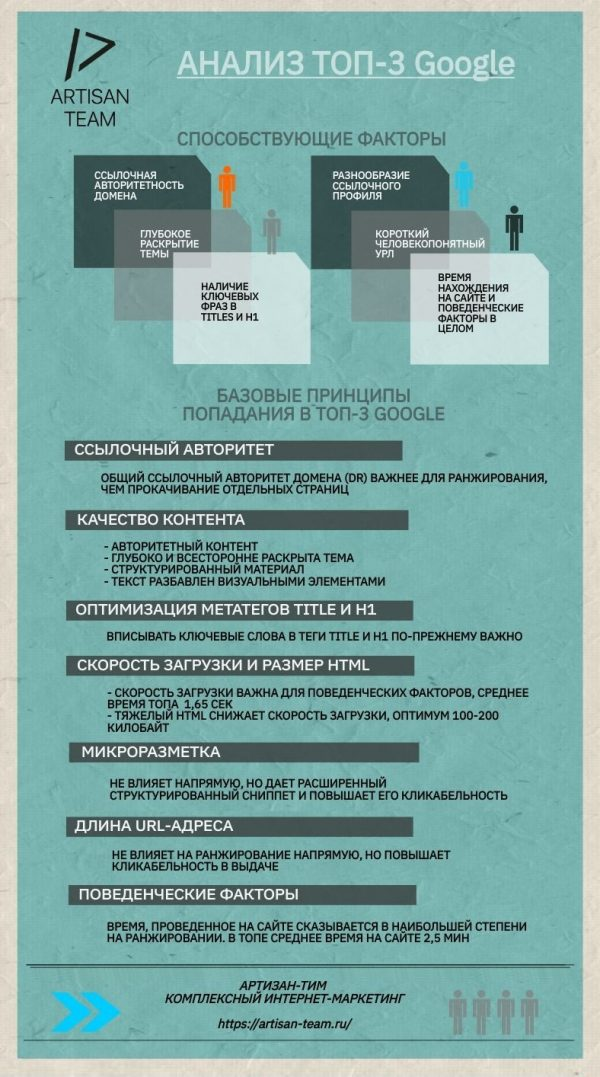 Блог SEO компании АРТИЗАН ТИМ. Инфографика к статье о ТОП-3 Гугл