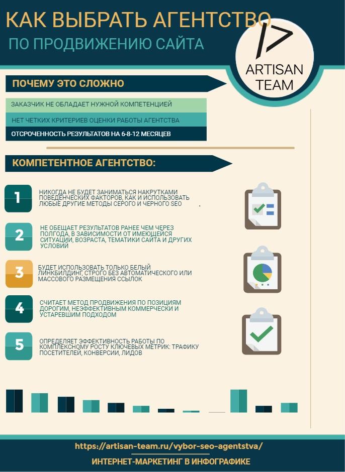 Инфографика по теме выбора агентства по продвижению сайтов, Артизан Тим, комплексный интернет маркетинг.