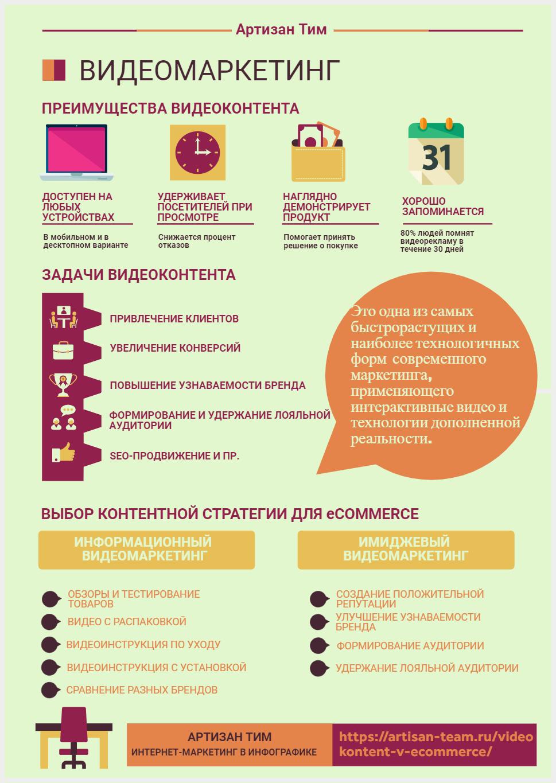 Инфографика по теме видеомаркетинг и применение видеоконтента в электронной коммерции